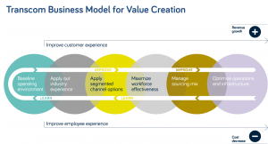 Transcom Business Model
